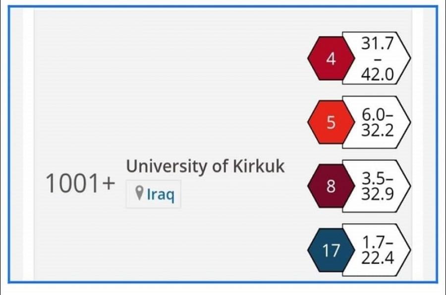 * جامعة كركوك، تبني العقول ليعلو الوطن *