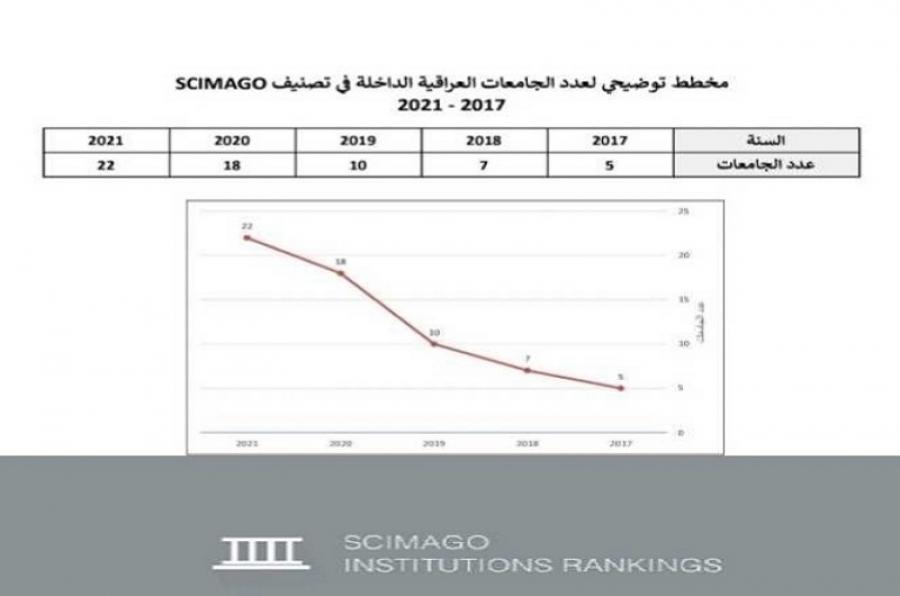 من ضمنها جامعة كركوك....  الجامعات العراقية تحرز تقدما في التصنيف العالمي